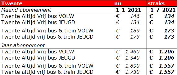 https://keolis.nl/getmedia/8a0b575a-0df3-4fd1-a874-1a9e10cd4c5e/Nieuwe-tarieven-Twents-abonnementen-per-1-juli-2021_1.png?width=570&height=243&ext=.png