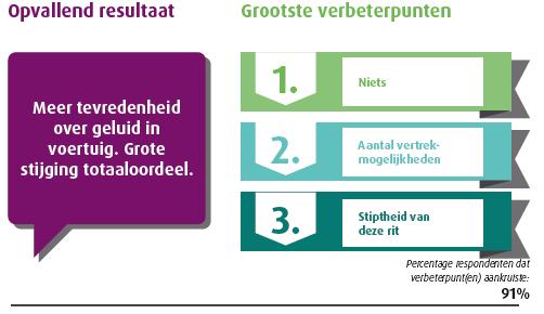 https://keolis.nl/getmedia/ae25023e-5681-4440-b93c-4ed7d0181b56/beoordeling-trein-Zwolle-Kampen.png?width=502&height=290&ext=.png